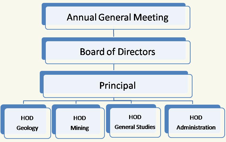 ESIS Organization Chart